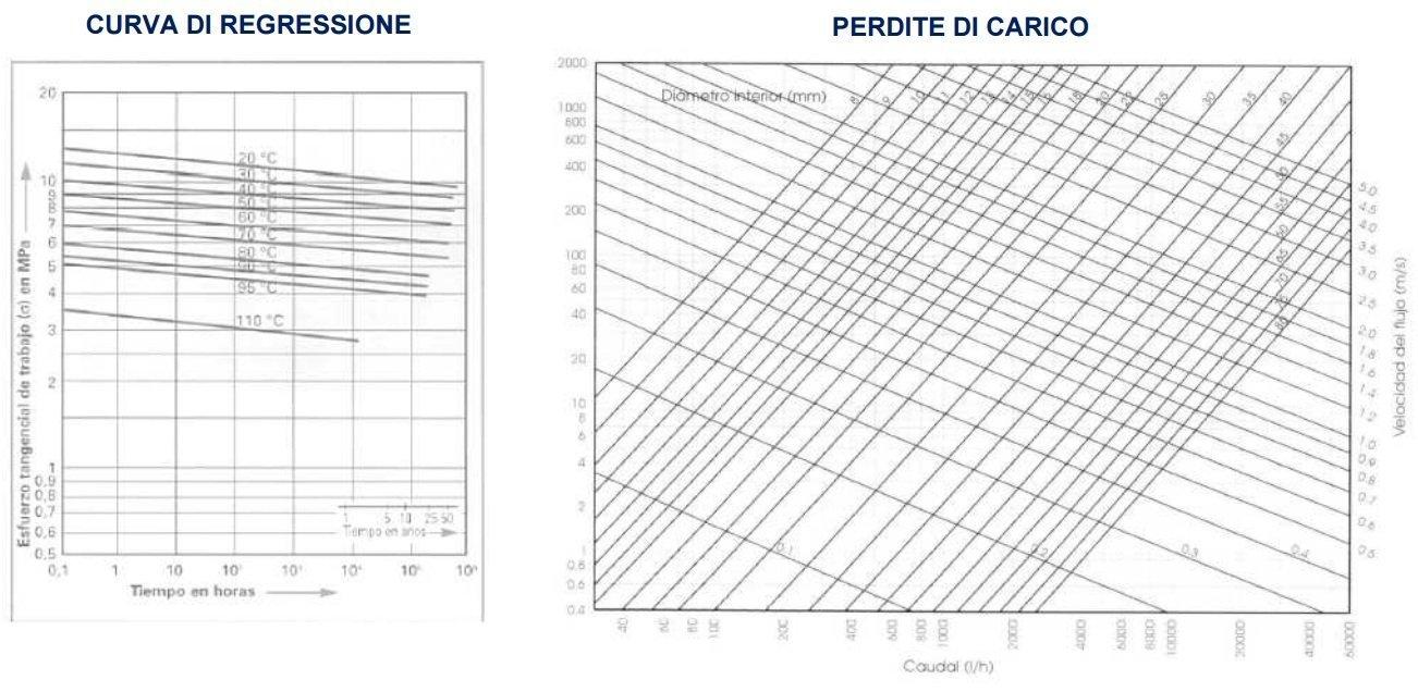 Grafici tecnici tubo PE-Xa