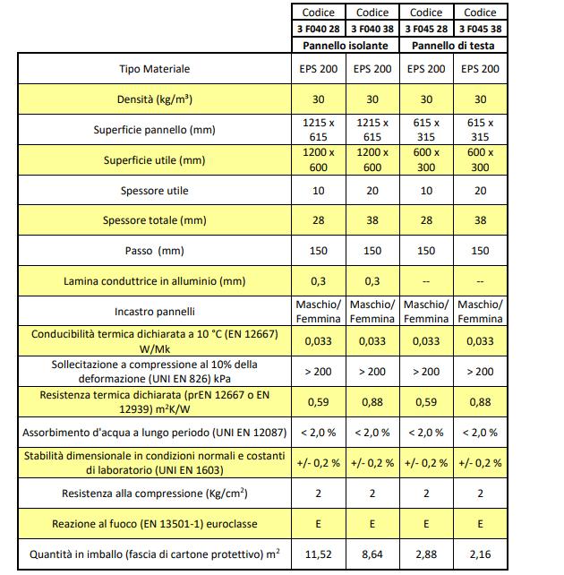Dati tecnici Herz Paviedil