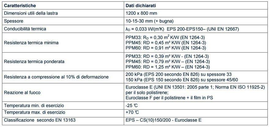 Dati conformità pannelli serie STANDARD