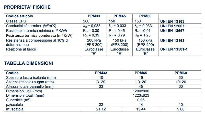 Dati tecnici pannelli serie STANDARD