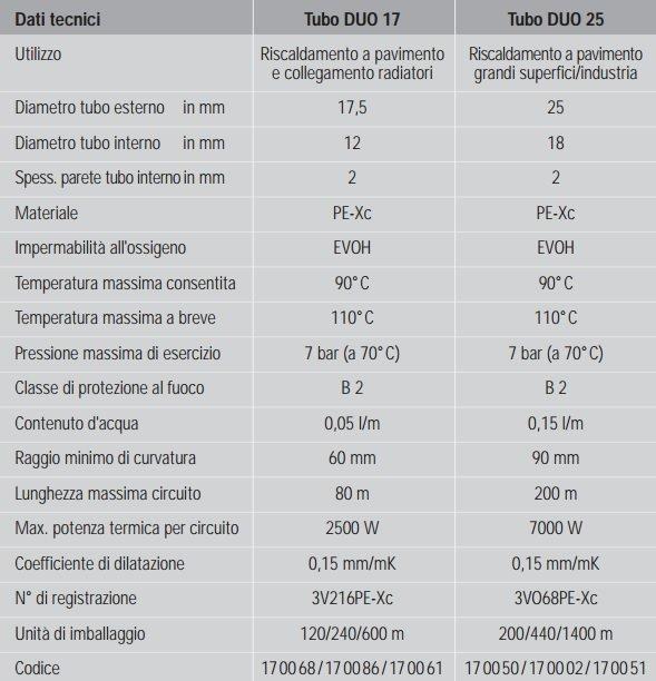 Tabella Tecnica Tubo in Polietilene per Riscaldamento a Pavimento Daikin Duo 2