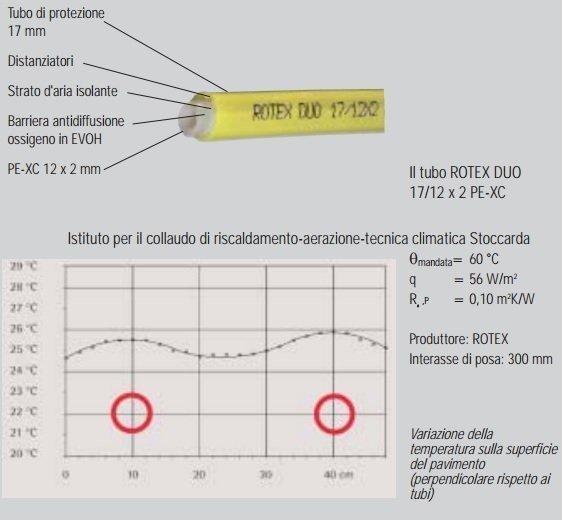 Tabella Tecnica Tubo in Polietilene per Riscaldamento a Pavimento Daikin Duo
